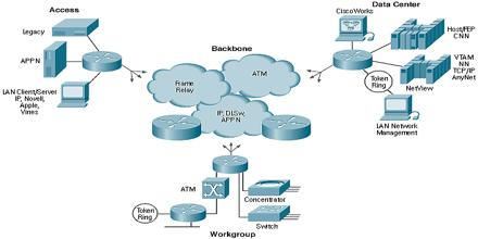 Networking and Internetworking