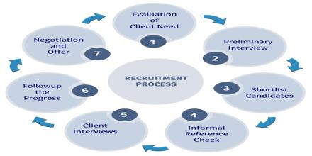 Recruitment Process of BRAC International