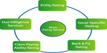 Procedure of Credit Rating on WASO Credit Rating Company