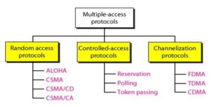Multiple Access Strategies