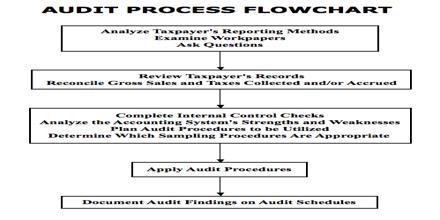 Assignment of business tax procedure and