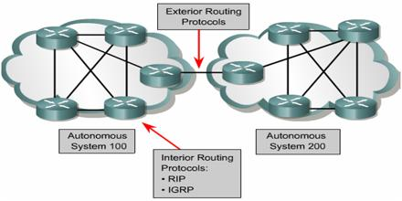exterior routing protocols