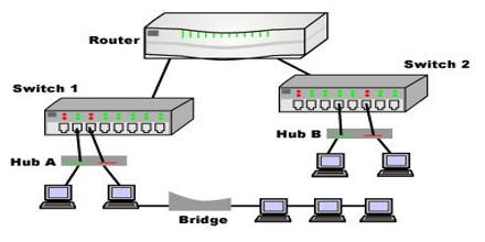 Hubs and Switches according to Router