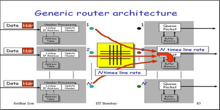 router architecture assignment point