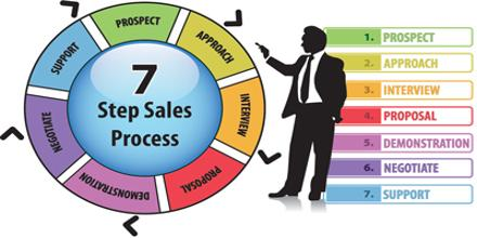 Sales Process Practices at AIMS