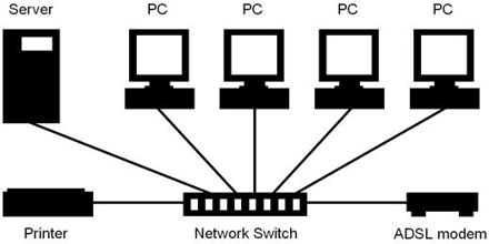 Router Network Switch
