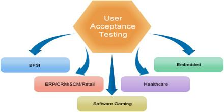 User Acceptance Test for Regular and Upcoming Products and Services