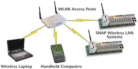 Wireless LAN Network Communication System
