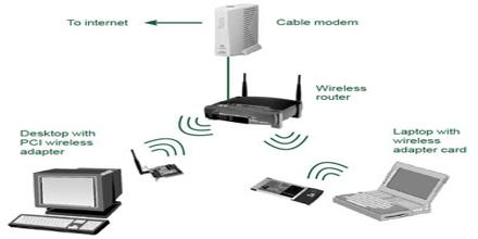 Wireless LAN in Wireless Communication