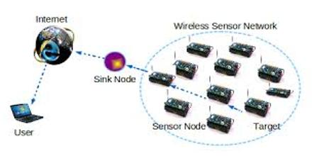 Wireless Sensor Networks for Data Correlation