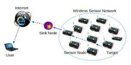 Basics of Wireless Sensor Network