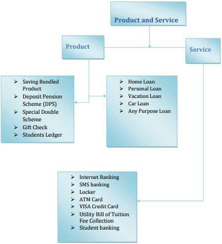 Customer satisfaction survey on banks
