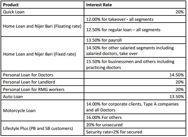 """operation management of brac bank Assignment point - solution for best prepare a report on """"remittance and probashi banking operation of brac bank deals with the management of products and."""