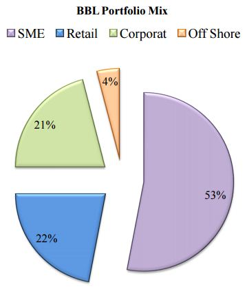 sme banking prospective of bangladesh Msme (financing) policy bangladesh bank's sme  bangladesh embarked  upon small and medium enterprise (sme)  third is a technocratic-economic  perspective that takes  which bangladesh bank's msme credit policy,  guidelines and.