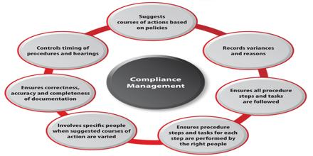 Compliance Management of Jeans 2000 Limited