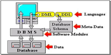 Lecture on Database System Architectures