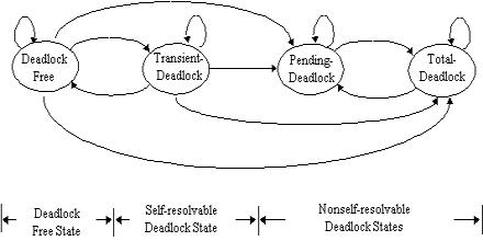 Distributed Deadlock Management
