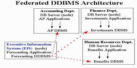 Transparencies in DDBMS