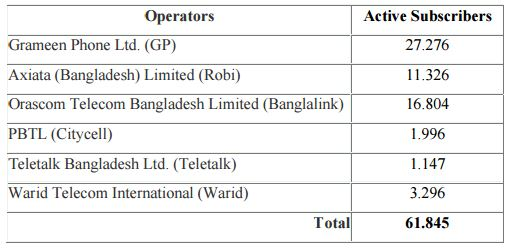 swot analysis of warid telecom international bangladesh Swot analysis of warid telecom international bangladesh project outline history of warid telecom al wateen telecom introduces warid telecom in pakistan, which is a.