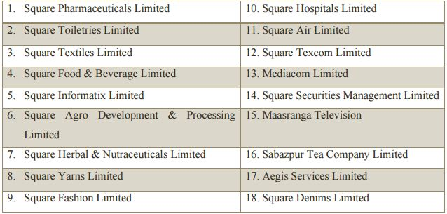 assignment on square pharma intarnational business Some prominent pharmaceutical companies are square pharma, beximco pharma, incepta, acme, novartis etc the directorate general of drug administration (dgda) is the drug regulatory authority of the country.