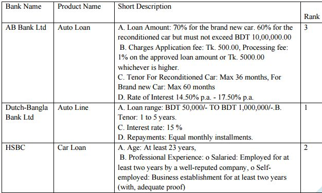 "Study on the Loan Products ""Life Line"" in DBBL - Assignment Point"
