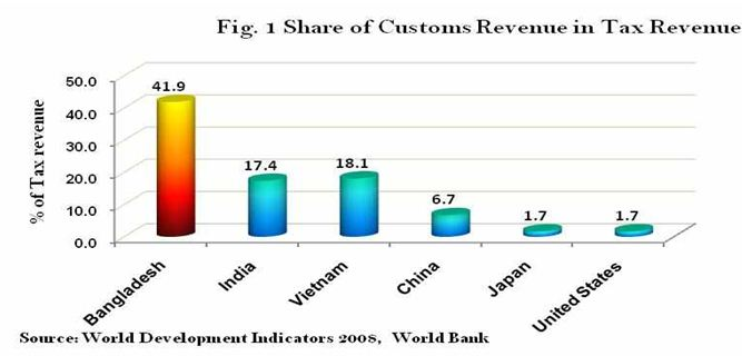 tax system of bangladesh Rates depending on the type of tobacco product (cigarettes, biris, and smokeless),  the  if the government of bangladesh reforms the current tobacco tax system.