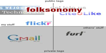 About Folksonomy