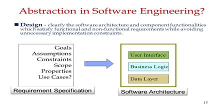 Abstraction in Software Engineering
