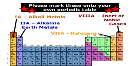 Alkali Metals and the Alkaline Earth metals