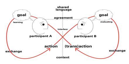 Conversation Theory