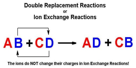 Laboratory Examination of Double Replacement Reaction