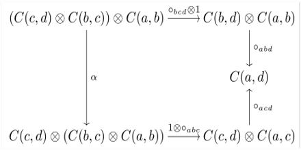 Enriched Category Theory