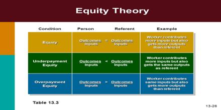 equity theory research paper Equity theory, also known as adams' equity theory, attempts to explain relational satisfaction in terms of perceptions of fair/unfair distributions of resources within interpersonal relationships.