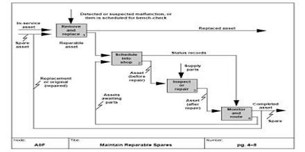Function Model
