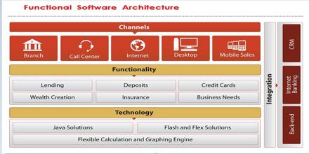 Functional Software Architecture