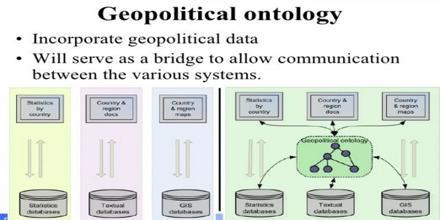 Geopolitical Ontology
