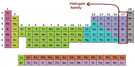 Halogens Group 17