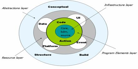 Knowledge Discovery Metamodel