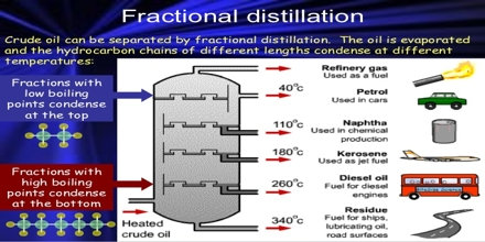 Limestone, Oil and Fractional Distillation