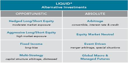 Liquid alternative investment