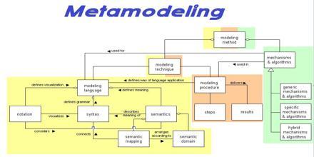 Metamodeling