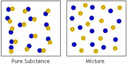 Mixtures in Properties of Matter