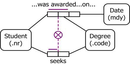 Object Role Modeling