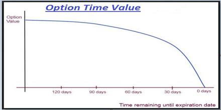 Option Time Value