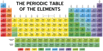 Periodic table of the elements assignment point periodic table of the elements urtaz Image collections