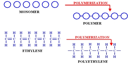 Structure and Properties of Polymers
