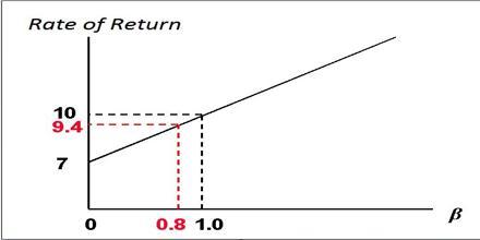 Rate of Return