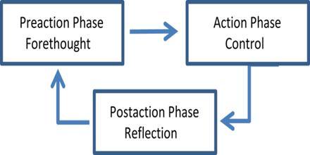 Rubicon Model in Psychology