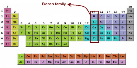 The Boron Family
