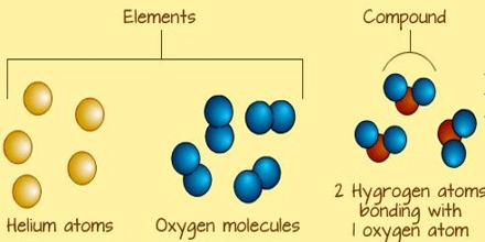 Elements Make Compounds